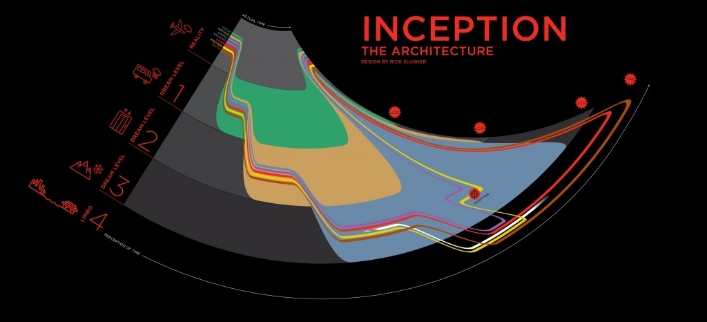 Inception infographic by Slusher
